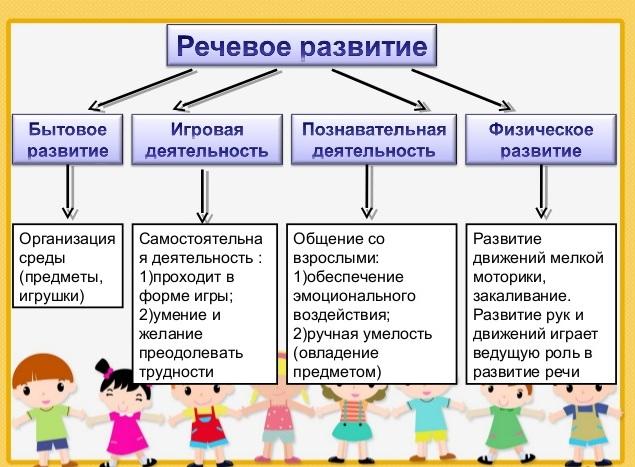 Речевое развитие факторы
