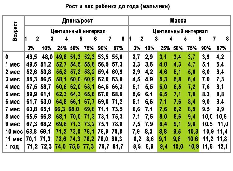 Центильная таблица
